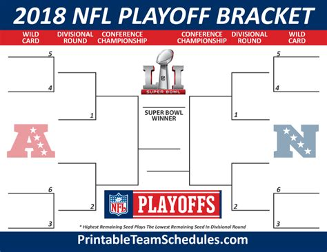 Nfl Playoff Bracket Template by 2018 Nfl Playoff Bracket Printable Template My Interests