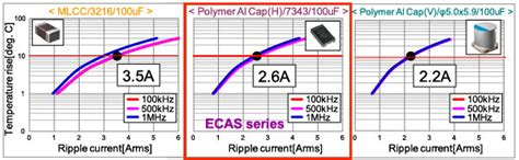 capacitor heat generation polymer capacitor basics part 2 what is a polymer