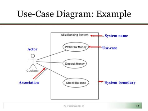 use diagram use diagram exle explanation images how to guide