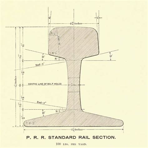 Rail Section opinions on rail profile