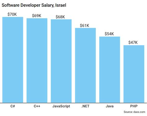 Software Engineer With Mba Salary by Software Engineer Salaries By Country Salary Comparison