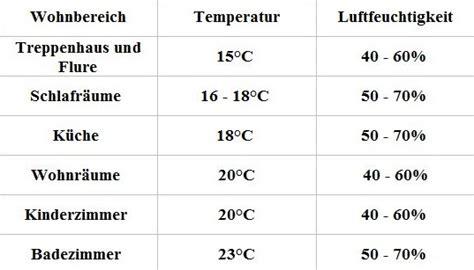 Empfohlene Luftfeuchtigkeit In R Umen by Messger 228 Te Test Allgemein Messger 228 Te Test