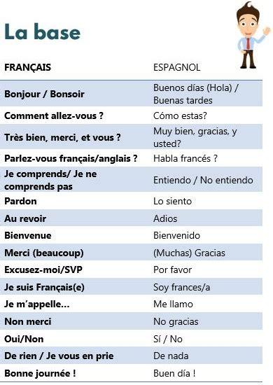 vocabulaire espagnol plus parlons espagnol petite d 233 couverte