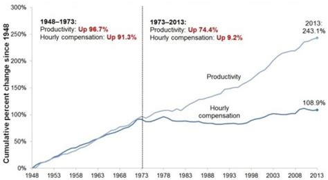 Image result for stagnating economy usa