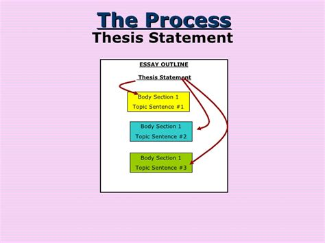 topic vs thesis essay topic vs thesis training4thefuture x fc2