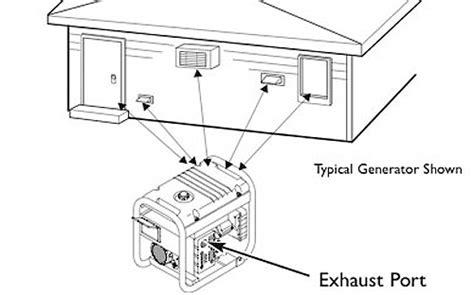 portable generator exhaust extension hose car interior