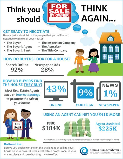 how to sell your home by owner georgia fsbo guide