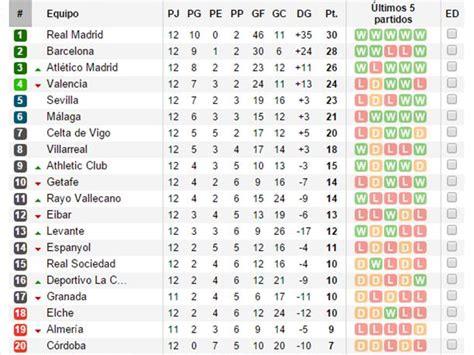 tabla posiciones liga espaola bbva 2015 2016 liga tabla de la liga bbva 2014 2015 new style for 2016 2017