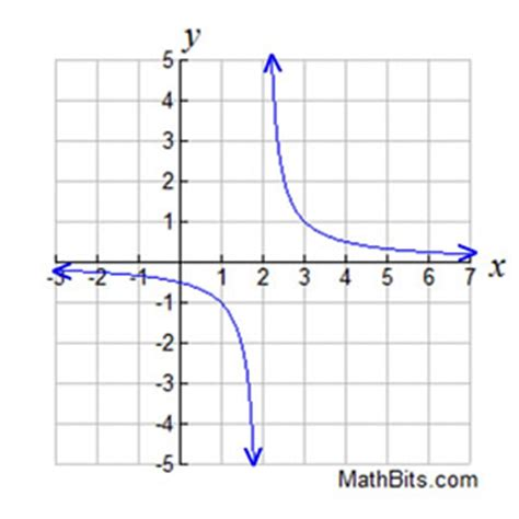 domain  range refresher mathbitsnotebooka ccss math