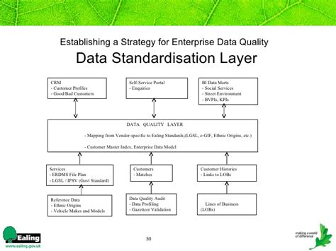 data quality strategy template establishing a strategy for data quality