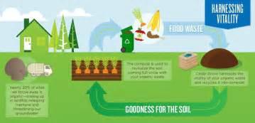 about us cedar grove organic compost