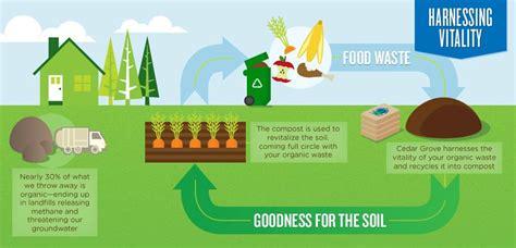 Cedar Grove Composting Climate Solutions