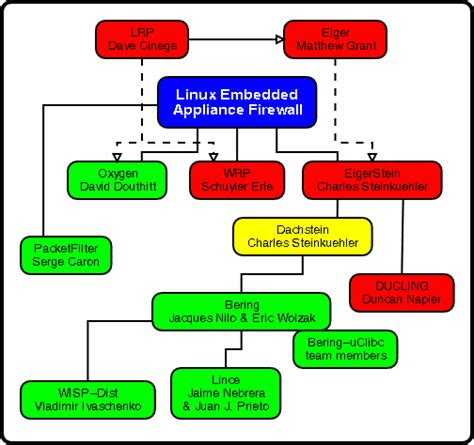 flowchart branch tallwiwisi iptables flow chart
