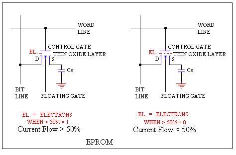 floating gate transistor basics cpu history eproms