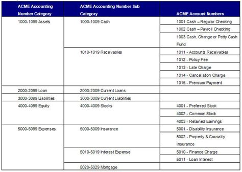 Accounting Systems List by Chart Of Accounts Overview