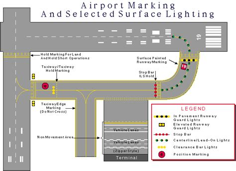 what color are stop lines understanding airport signs markings and lighting