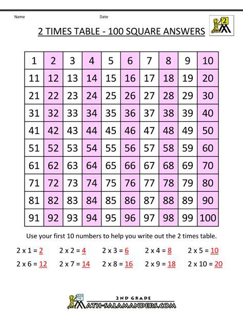 2 Times Tables by 2 Times Table