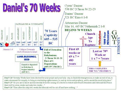 Seventy Weeks daniel prophecy of seventy weeks coursework service