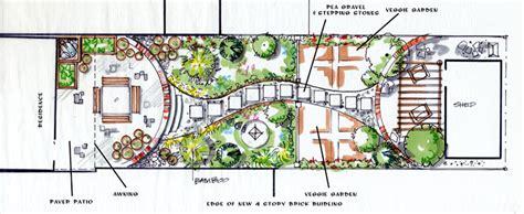 backyard farm plans urban farming design backyard organics