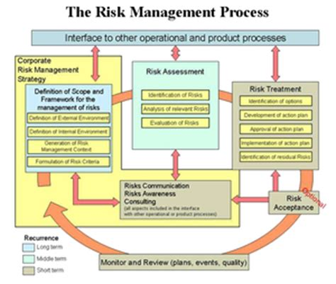 About Iso 27001 Risk Statement And Controls The Infosec Blog Nist Risk Acceptance Template