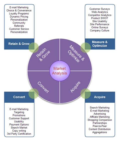 Porter S Five Forces Model Templates Market Analysis Template