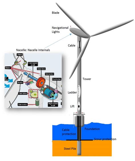 wind mill diagram wind get free image about wiring diagram