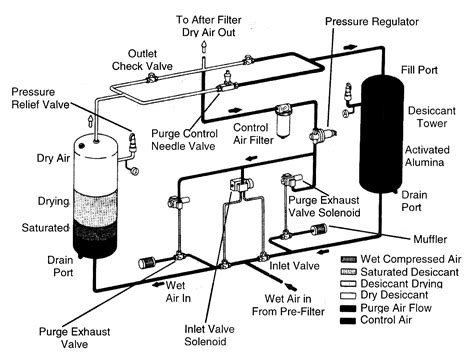 air dryer diagram air free engine image for user manual