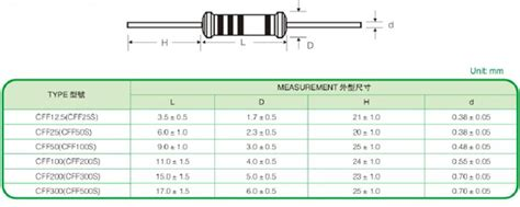 how to test fixed resistor flameproof carbon fixed resistor hong kong resistors manufactory