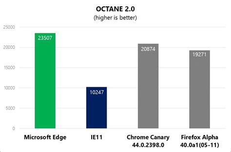 chrome vs edge microsoft edge is already beating ie chrome and firefox