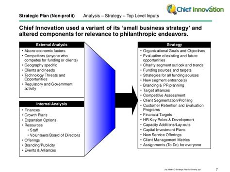 case study strategy strategic plan  charity  profit