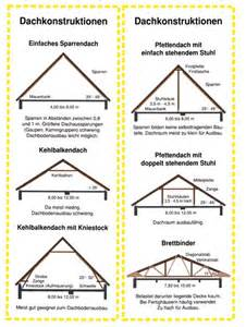 Gambrel Barn House Plans Dachneigung Nice To Know Pinterest