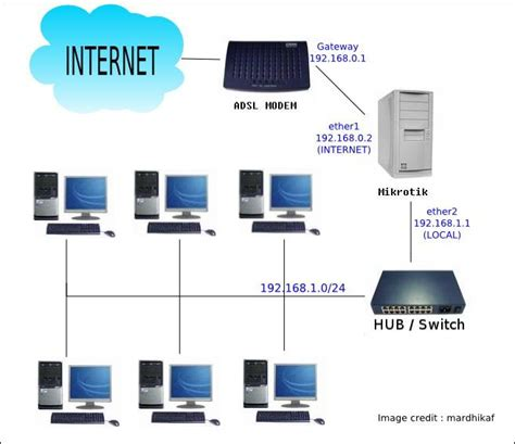 Pc Router Mikrotik setting router mikrotik up speedy multyplayer