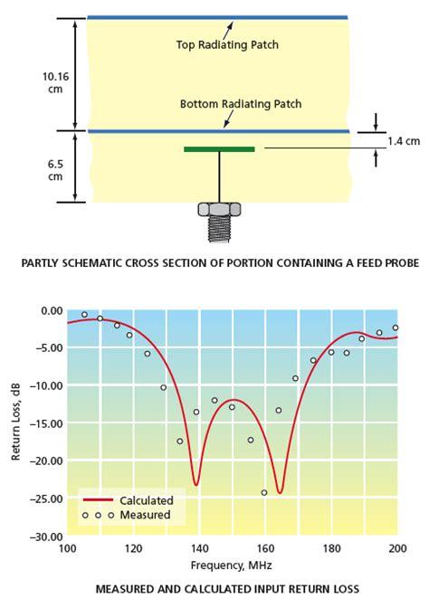 vhf wide band dual polarization microstrip patch antenna
