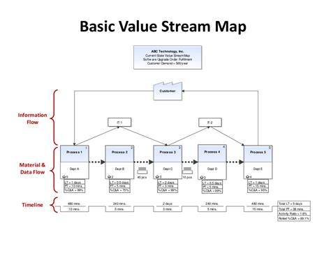 free value mapping template basic value map abc