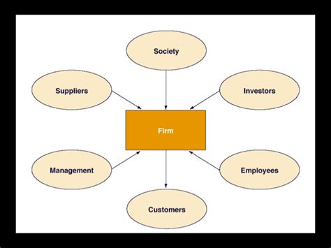 Mba Business Economics Scope by Nature And Scope Of Managerial Economics Ppt Mba 2009