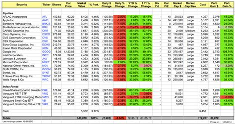Stock Portfolio Spreadsheet by Stock Market Portfolio Tracker In Ms Excel And Also Bull