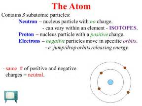 What Charge Does A Proton Carry The Atom Contains 3 Subatomic Particles Ppt
