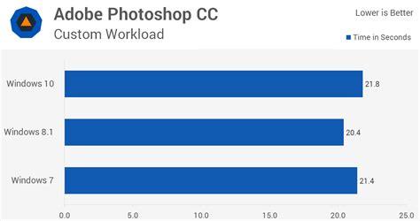 windows 10 se estanca frente al favoritismo de windows 7 rendimiento de windows 10 frente a windows 7 y 8 1