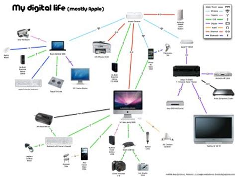 home network design apple my digital life personal infographic blog about