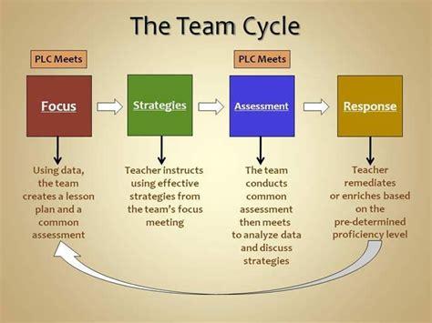 images  leadership   growth mindset