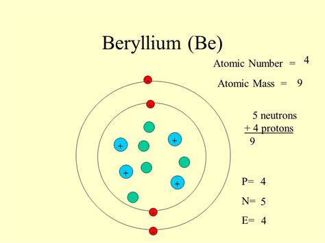 Beryllium Protons by Sodium Na 11 Atomic Number Atomic Mass