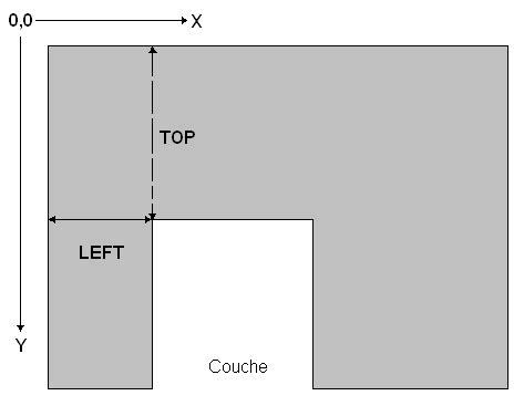 couche definition les positionnements dynamiques