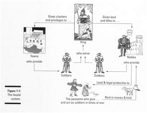 feudalism diagram modern day feudalism examinations