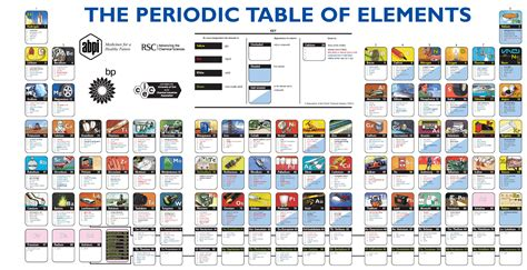 S Element Periodic Table by Science Mrs Cronin S Pages