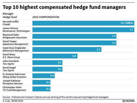 Hedge Fund Mba Starting Salary by Best Paid U S Hedge Fund Managers Take Home 13 Billion