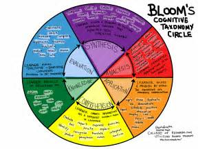 verb wheel template blooms taxonomy verb wheel www imgkid the image
