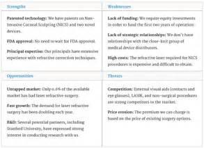 business plan swot analysis example dailynewsreport970