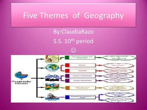5 themes of geography india socal studies five themes period 10