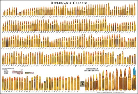 rifleman s classic bullet poster diagrams