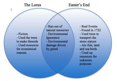 ellis island and island venn diagram quot the lorax quot and quot easter s end quot michael osorio apes